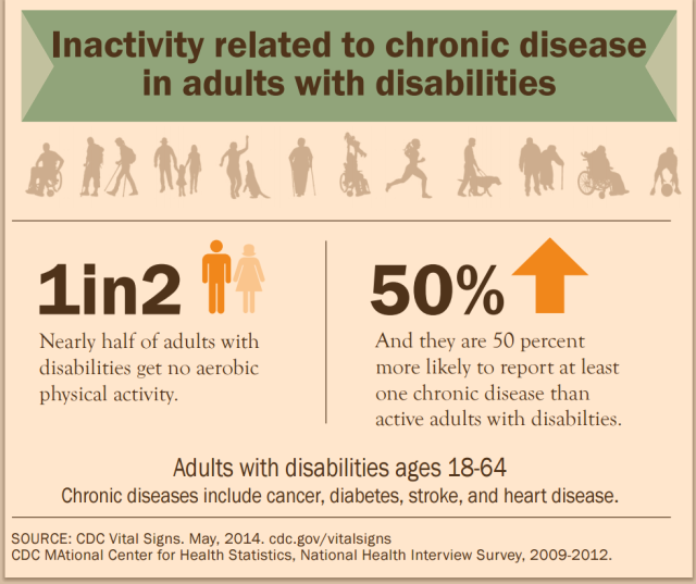 Disability inactivity