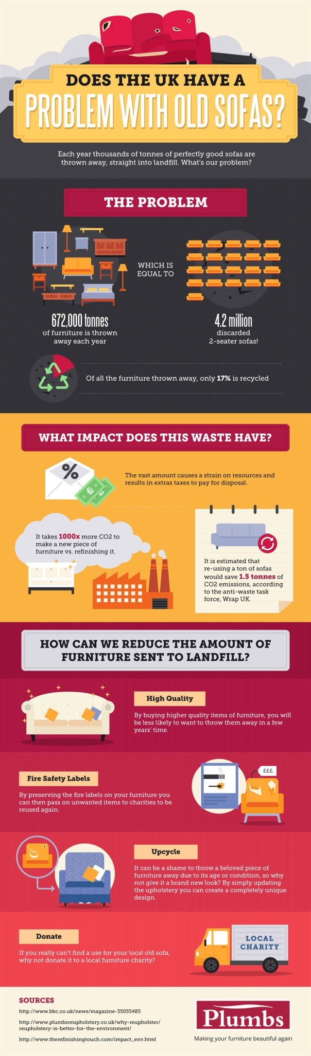 sofa-waste-infographic_940x3187